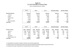 Apple 2015年度第一四半期決算報告