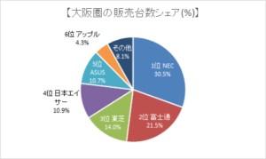 パソコンのエリア別シェア・大阪圏