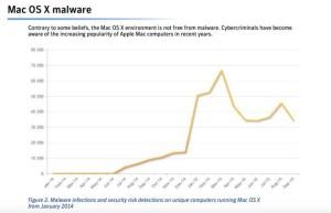 Mac-OS-X_Malware