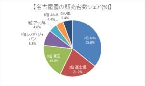 パソコンのエリア別シェア・名古屋圏